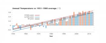 2013: continua l'aumento della temperatura globale. Un altro triste record di caldo.