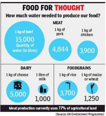 Mangiare meno carne aiuta il pianeta e la salute. Ecco perché