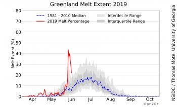 Sotto il sole della Groenlandia