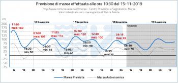 Venezia: il rinforzo dei venti di scirocco sta determinando un nuovo picco di acqua alta