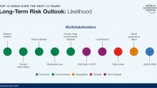 Global Risks Report 2020: le più grandi minacce per l'umanità sono ambientali