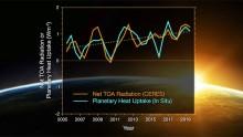 Bilancio energetico della Terra in crisi, raddoppia il calore assorbito dal nostro pianeta