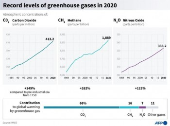 Nuovo record di gas serra in atmosfera, preoccupazioni per la COP26